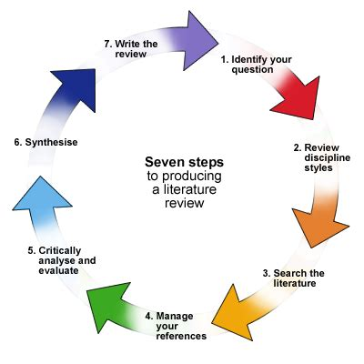 Business management research paper outline
